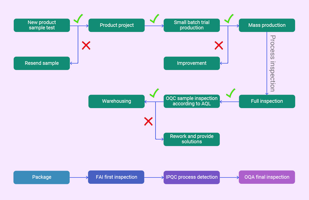 hoco quality control system and after sales scheme v1