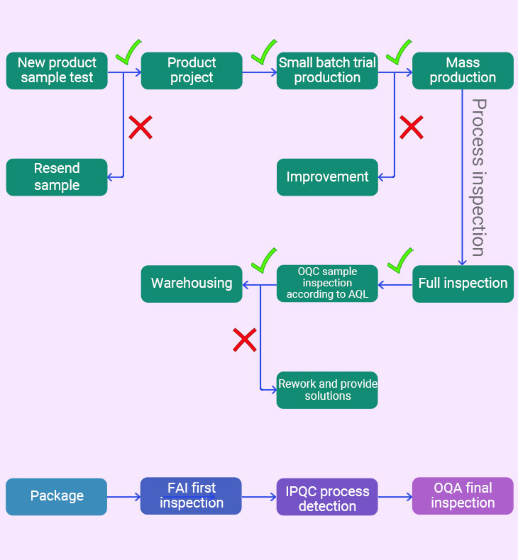 hoco quality control system and after sales scheme mobile